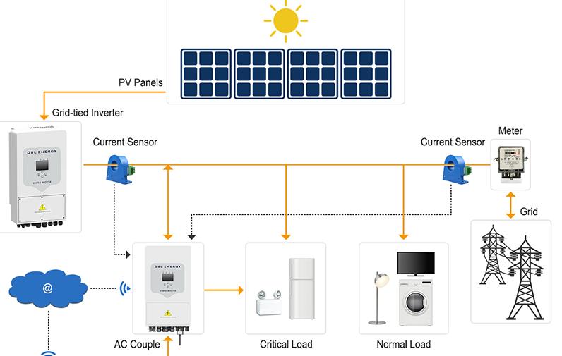 news-Solar energy system-GSL ENERGY-img