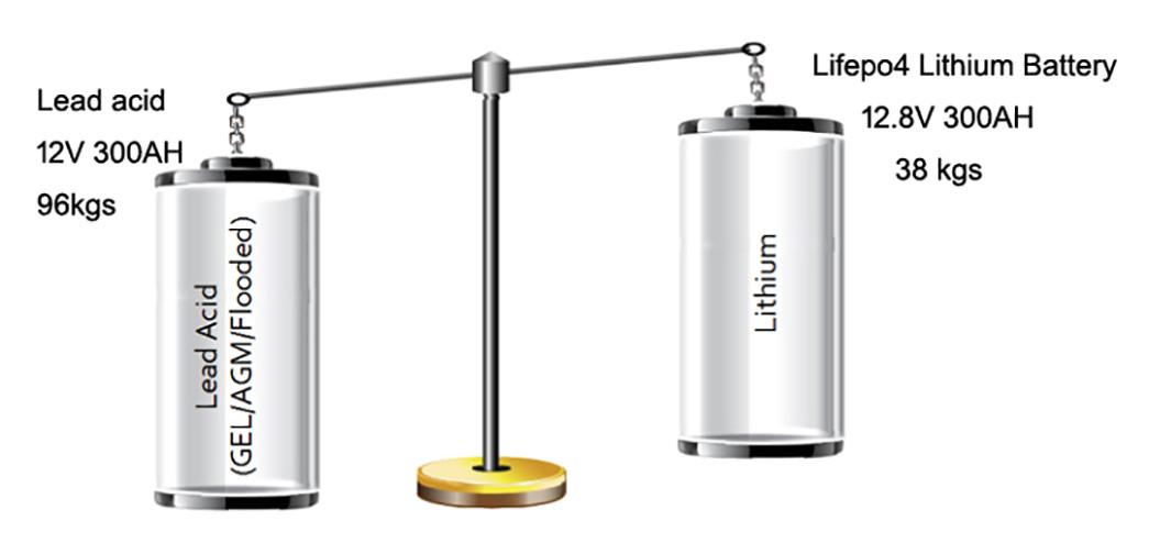 than 12v 50ah lithium battery deep liion GSL ENERGY company