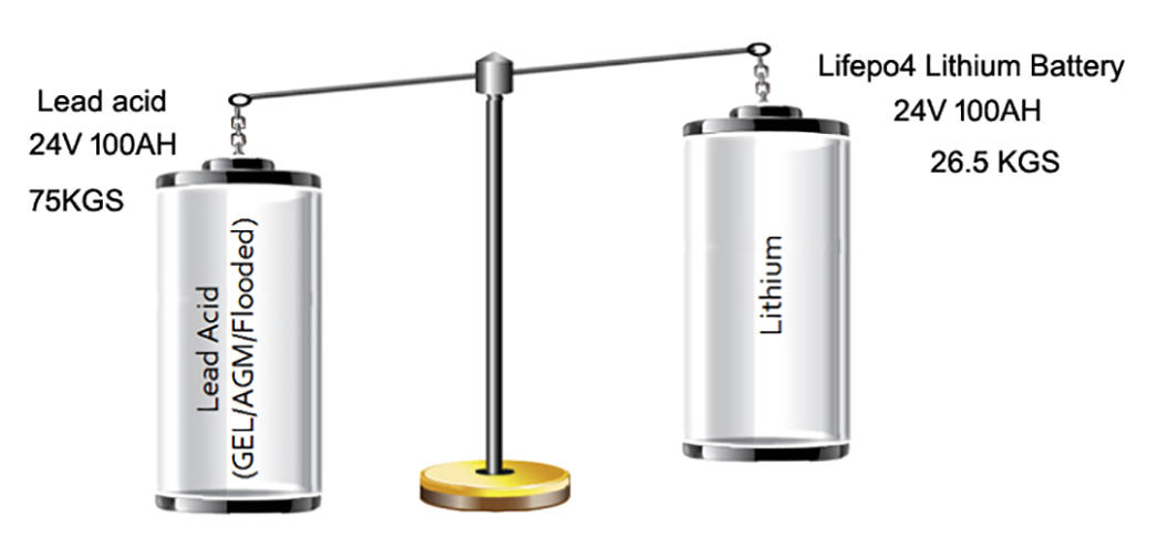 cycle ion 24v li ion battery battery lifepo4 GSL ENERGY Brand