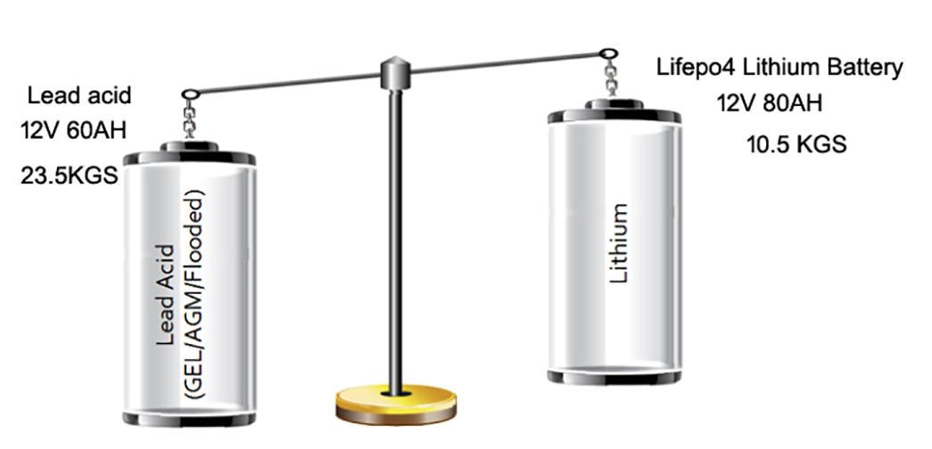 GSL ENERGY Brand li motorcycle lifepo4 12v 50ah lithium battery