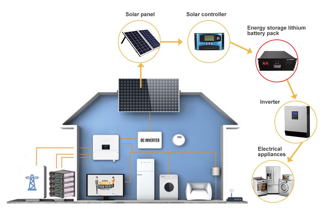 GSL ENERGY solar street light with battery backup free sample for home