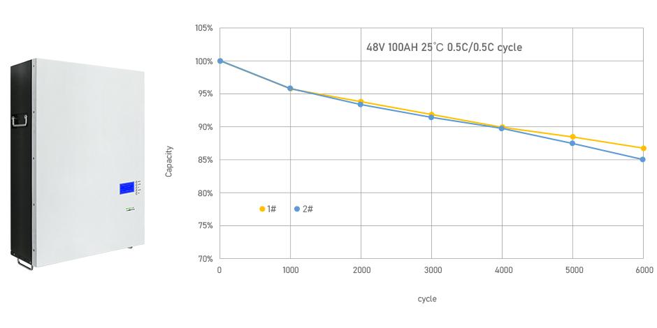 GSL ENERGY Best powerwall battery Suppliers-4