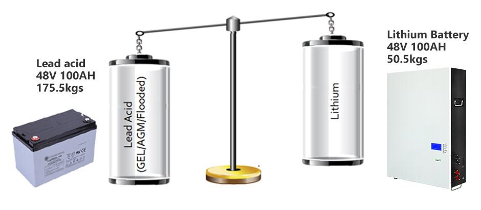 GSL ENERGY Best powerwall battery Suppliers