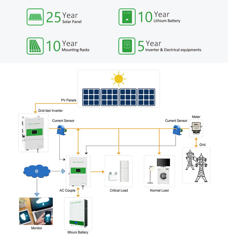 product-GSL ENERGY-Power Storage Wall 3 Lifepo4 10Kwh Lithium Battery Solar Energy Storage System-im