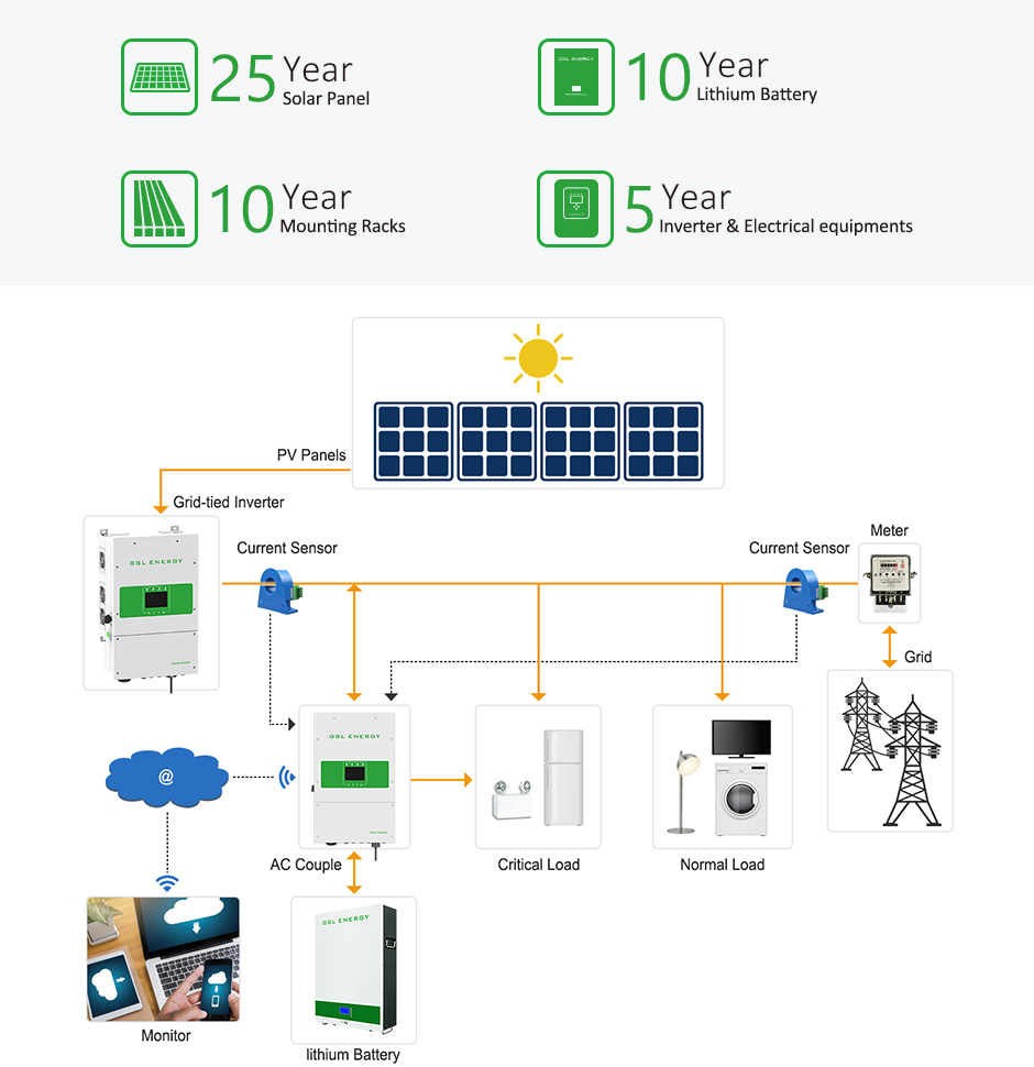 product-GSL ENERGY-Power Storage Wall Lifepo4 48V 100AH 5kwh Lithium Battery For Solar Storage-img