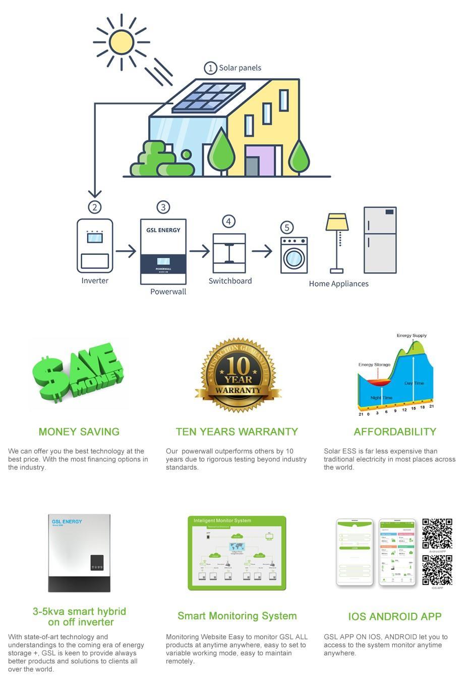 GSL ENERGY Best powerwall battery Suppliers-2